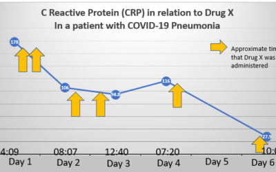 To Tell or Not to Tell (About Encouraging Results for COVID-19 Treatments Under Investigation)?